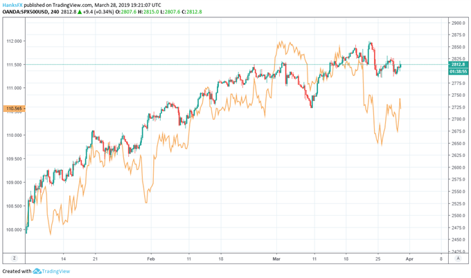 S&P 500 and USDJPY correlation