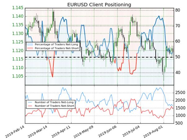 EUR/USD : le positionnement des traders donne un signal baissier à l'eurodollar