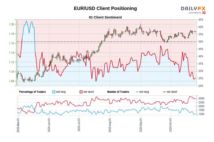 Outlook sull'euro: la seconda ondata di Covid-19 peserà su EUR / JPY, EUR / USD