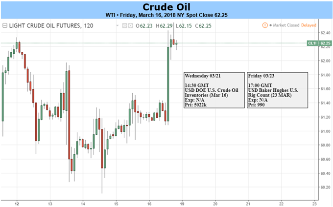 Crude Oil Bulls Turn Spotlight To Demand Ahead of Trade War Clarification
