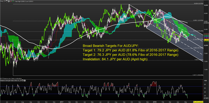 Bearish AUDJPY on Confluence of High Volatility And Patient RBA