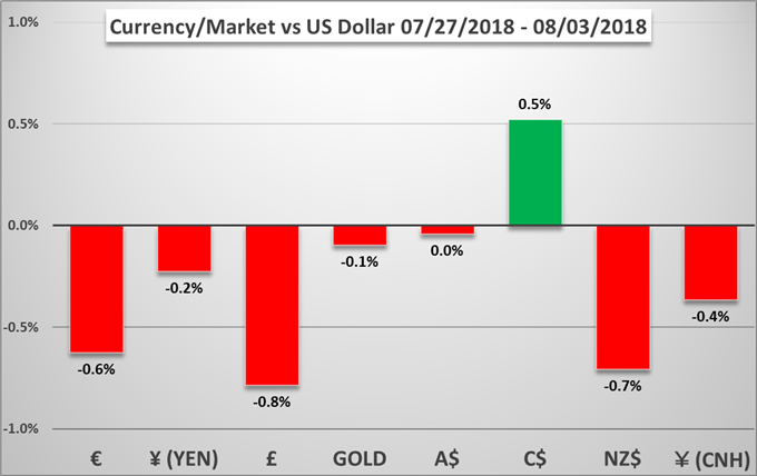 Currency Market Performance Versus the US Dollar