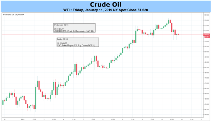 Crude Oil 2-Hour Chart