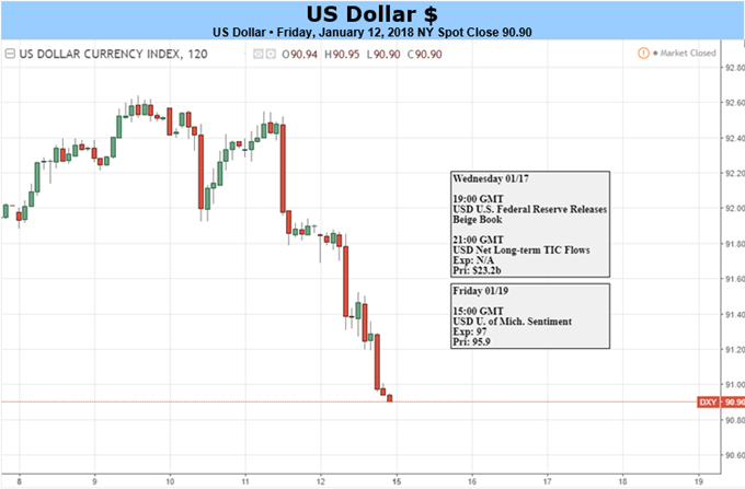 US Dollar at the Mercy of External Monetary Policy Trends