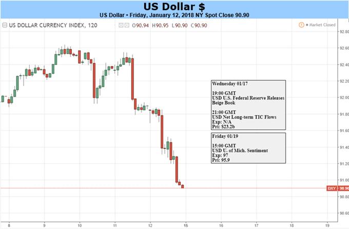 US-Dollar ist externen, geldpolitischen Trends ausgeliefert