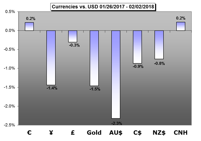 Weekly Trading Forecast: All Eyes on RBA, RBNZ and BOE Rate Calls