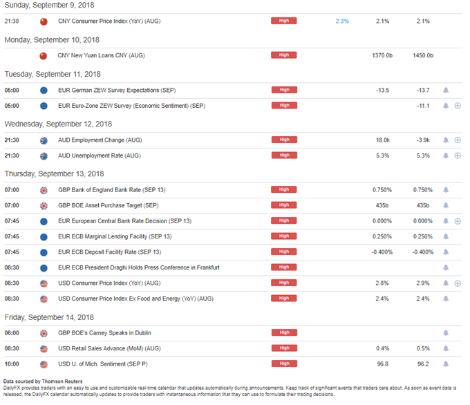 DailyFX Economic Calendar High Impact Events for the Week of September 10, 2018