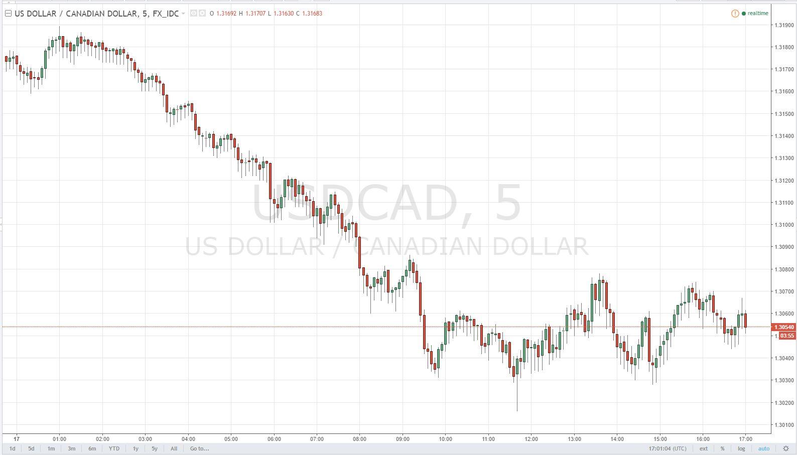 Loonie avanza de cara a la reunión del Banco Central de Canadá (BoC) y tras amplia debilidad del USD