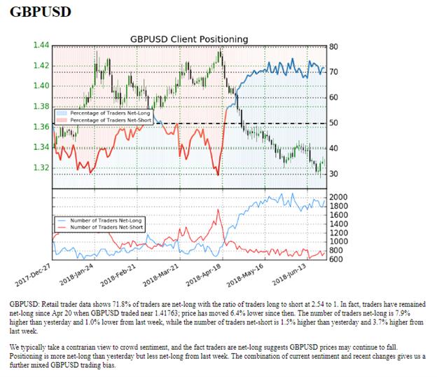 GBP/USD: British Pound Price Bounces From Fibonacci Support post-BoE