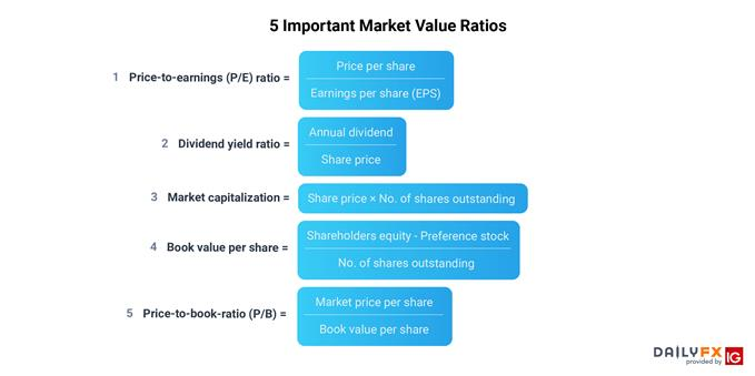 tỷ lệ giá trị thị trường