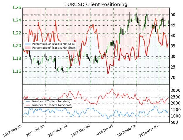 إشارة مُحتملة لاتجاه أسعار زوج اليورو مقابل الدولار الأمريكي EUR/USD إلى الصعود مع ارتفاع مراكز البيع