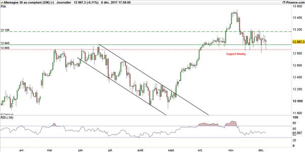 Le DAX pourrait engager une impulsion haussière après Mario Draghi