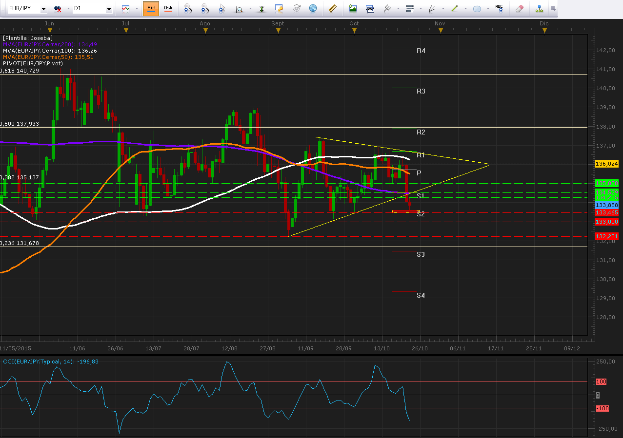 EUR/JPY confirma ruptura de triángulo tras declaraciones de Mario Draghi.