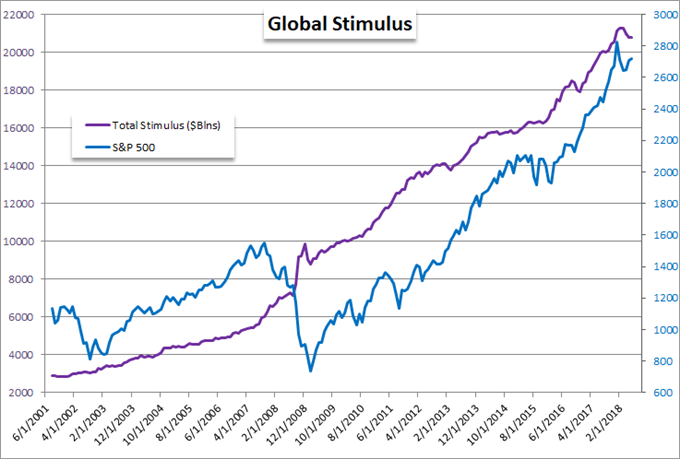 Major Central Banks' Balance Sheets versus S&P 500 (Blue)