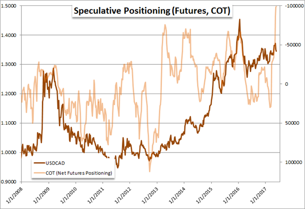 While Markets Hunker Down, Speculative Position Makes Extreme Moves