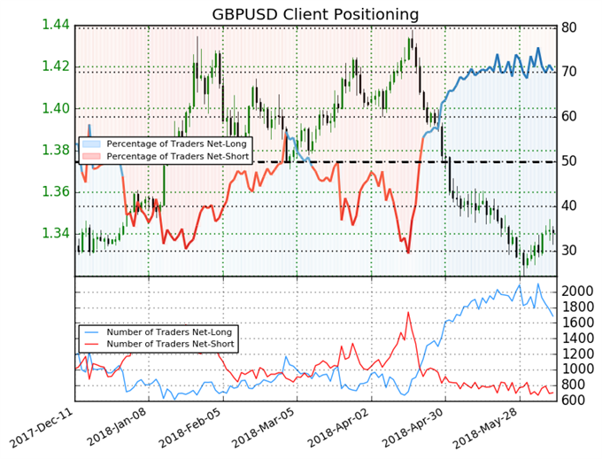US AM Digest: GBP Slips on Weak Data, EUR up as Italy Pledges No Euro Exit