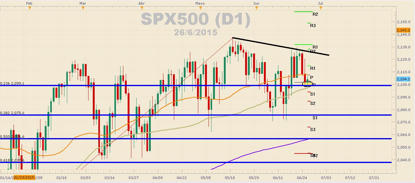 Oro y petróleo mantienen la presión bajista ante apreciación del dólar – S&P 500 logra ponerle freno a las caídas.