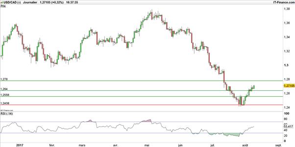 La paire USD/CAD rachetée malgré un nouveau déstockage de pétrole aux Etats-Unis