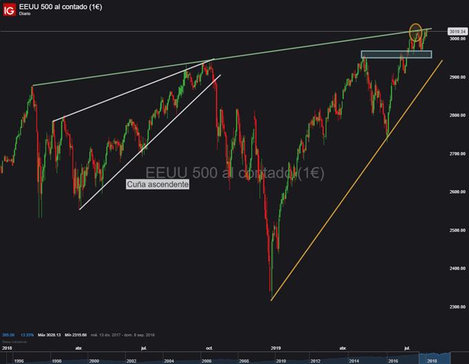 Gráfico diario S&P 500 - 29/07/2019