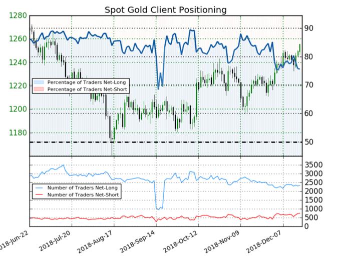 Once d'or : le positionnement des traders est favorable au cours de l'or
