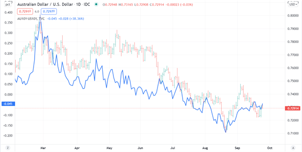 Australian Dollar Q4 Fundamental Forecast: AUD/USD Has Hurdles that Could be Overcome