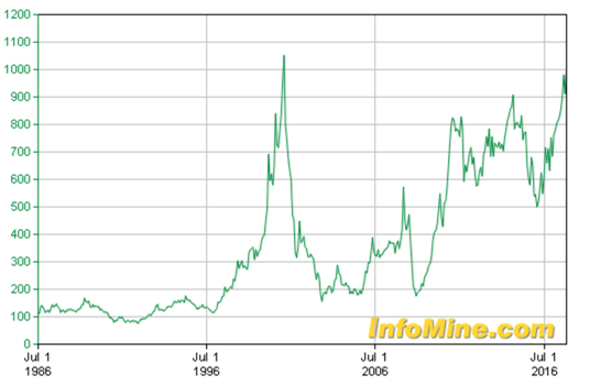 Palladium Price Surge Well Supported by Fundamentals