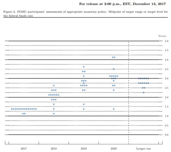 Fed Fund Forecast
