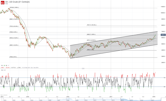 Crude Oil Price Forecast: Bulls Push to 50% of 2014 Drop, Brent to $70