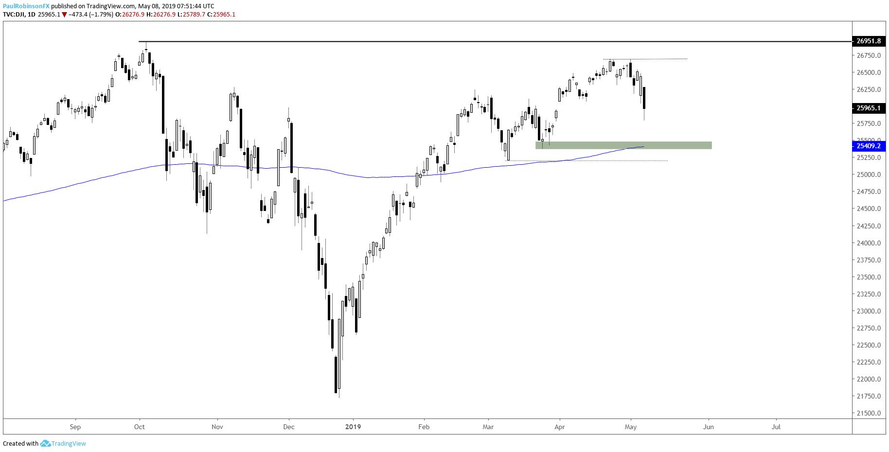 Dow Jones 200-day Targeted, Bearish S&P 500 Chart Pattern Triggered