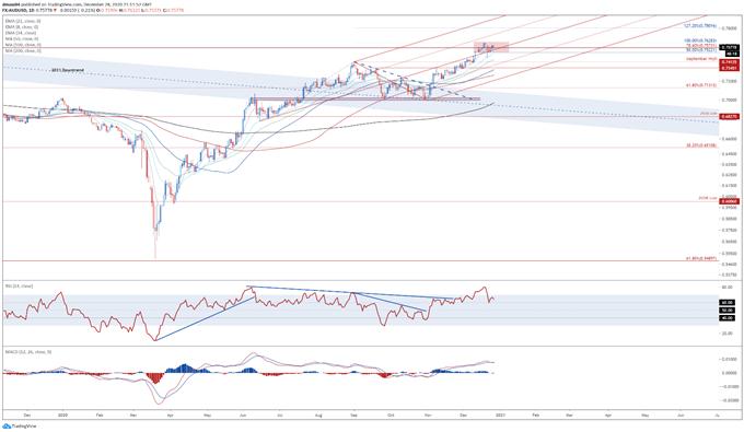 US Dollar Price Analysis: AUD/USD, EUR/USD, NZD/USD, USD/CAD