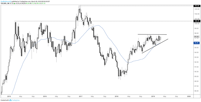 US Dollar Index (DXY) weekly chart, ascending wedge building