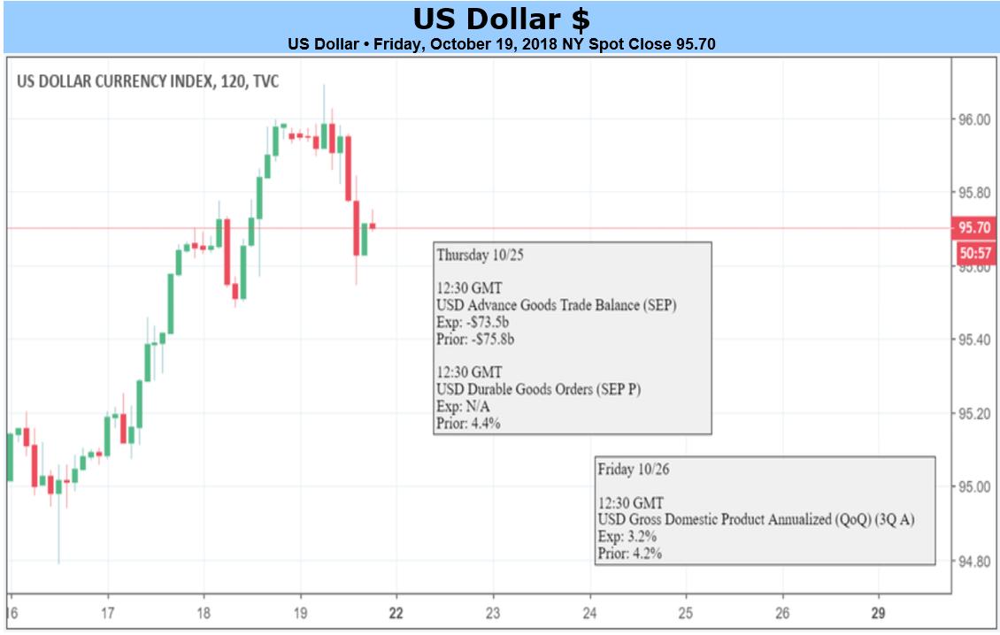 Forex us dollar