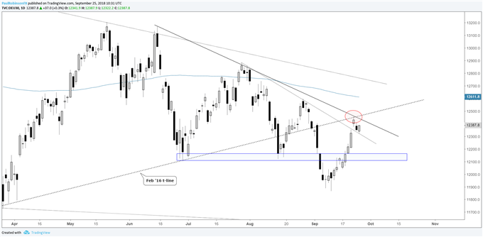DAX 30 daily chart, confluent t-lines as resistance