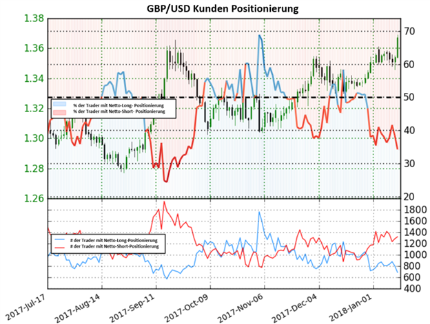 GBP/USD: Das Sentiment dreht sich,  Pfund Sterling könnte eine Rallye einleiten