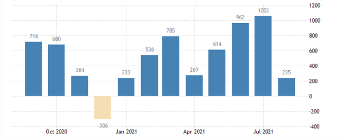 US NFP data
