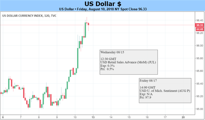 مخطط أسعار الدولار الأمريكي
