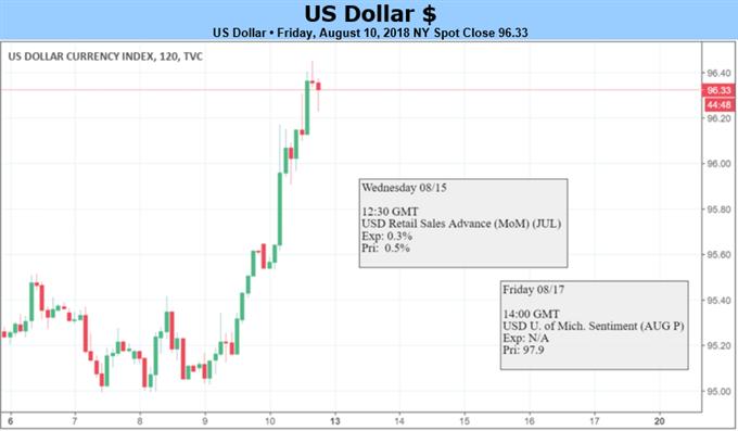 US-Dollar: Zugewinne bei Unruhe im Markt, Blick auf Anleihenverkäufe und TIC-Daten