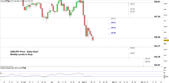 USDJPY daily chart 12-08-19 Zoomed in