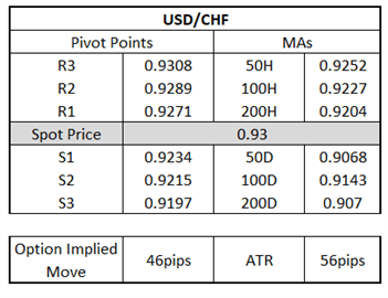 Two Way Risks for USD