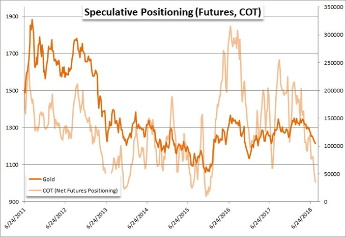 Sorting Which Contrarian Readings are Tradeable Among EURUSD, USDJPY, Gold and More