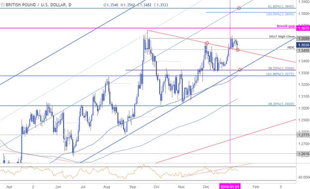 GBP/USD-Kurschart – Täglicher Zeitrahmen