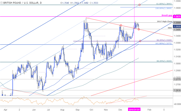 GBP/USD Price Chart - Daily Timeframe