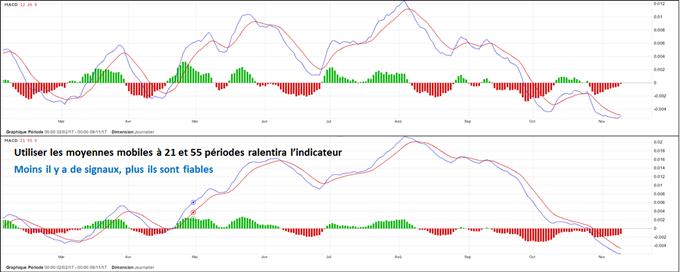 Trader en ligne les CFD indices, Forex, matières premières et actions avec le site de trading Forex et CFD. Site trader et broker forex en ligne régulé.
