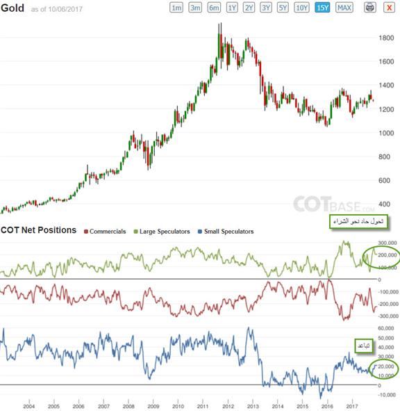 هل سيستمر ارتفاع أسعار تداول الذهب وهبوط أسعار الدولار الأمريكي؟