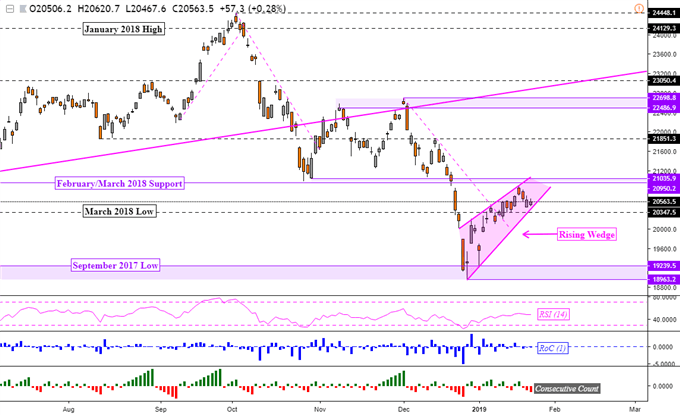 Nikkei 225 Technical Analysis: Dominant Downtrend May Resume Next