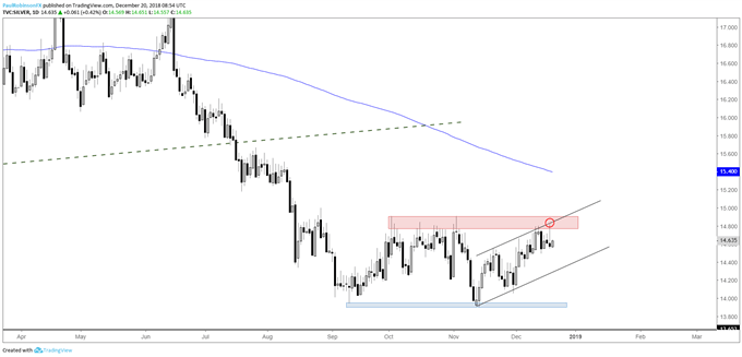 Silver daily chart, key-reversal at resistance