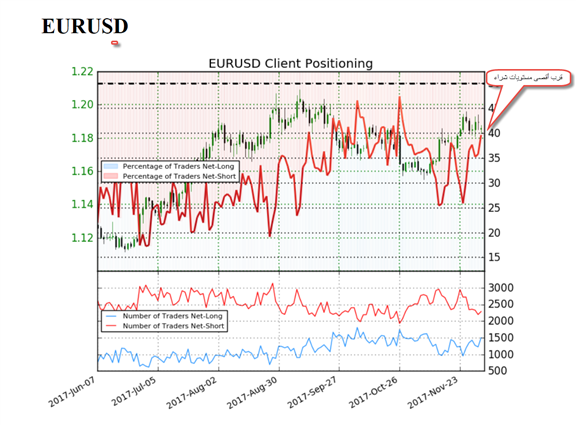 استراتيجية تداول يورو مقابل دولار أمريكي EUR/USD