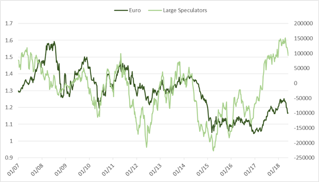 Weekly CoT Update for Swiss Franc, Euro, Crude Oil, Gold, and More