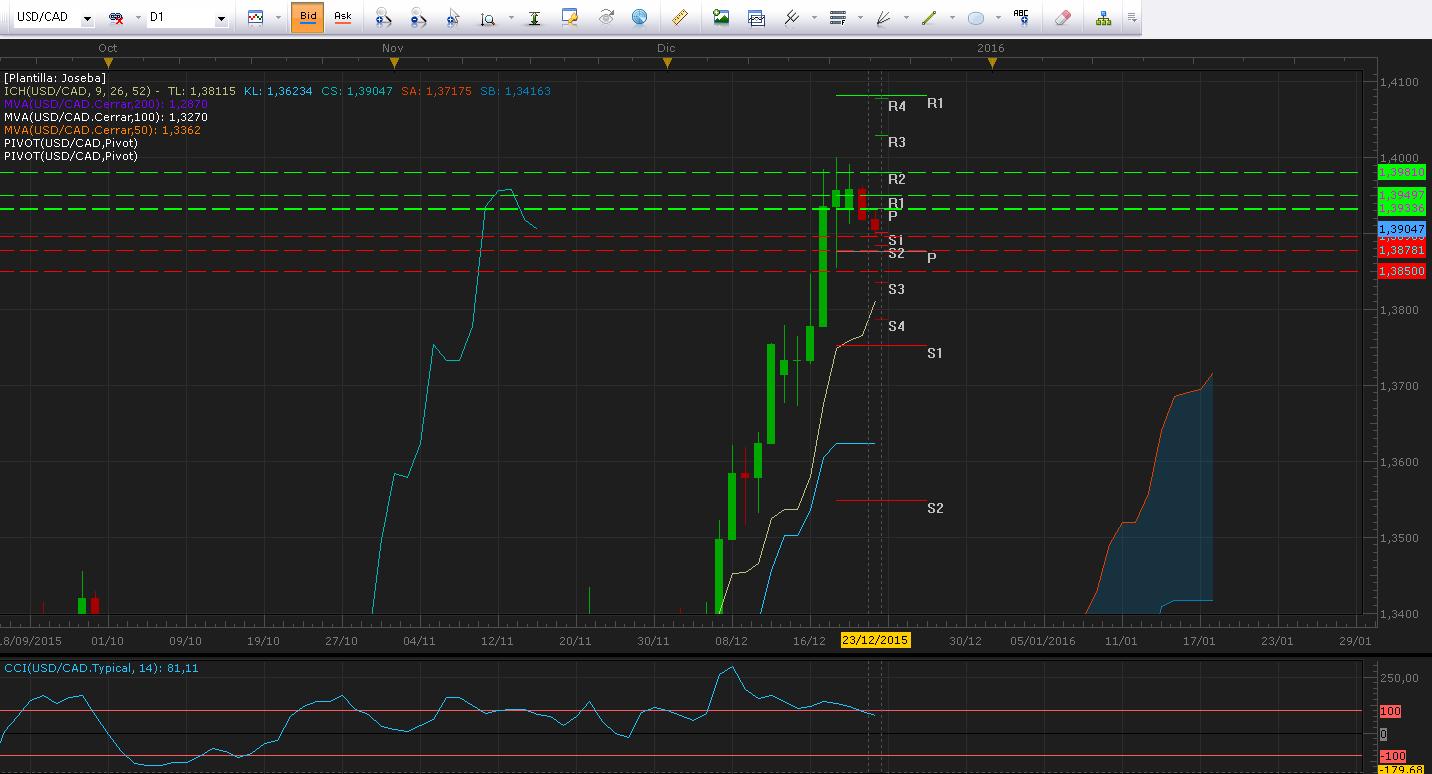 Una jornada tranquila para el mercado donde destaca el USDCAD - Expectativas de volatilidad para el USDJPY