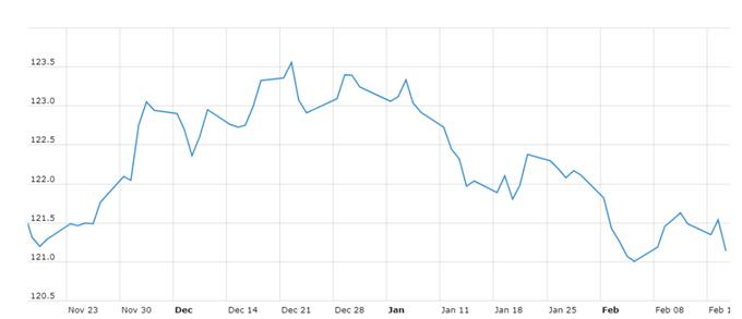 euro rate chart